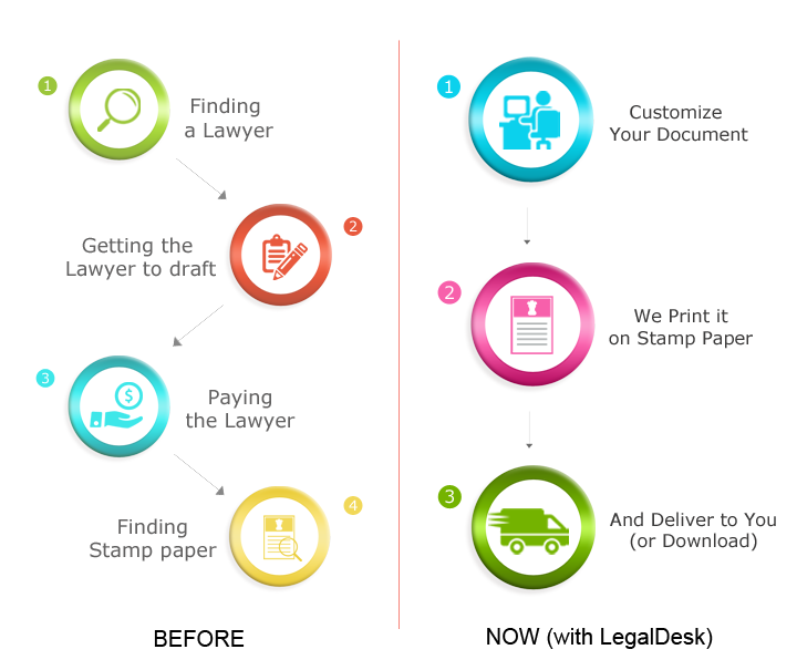 How to make legal documents online?