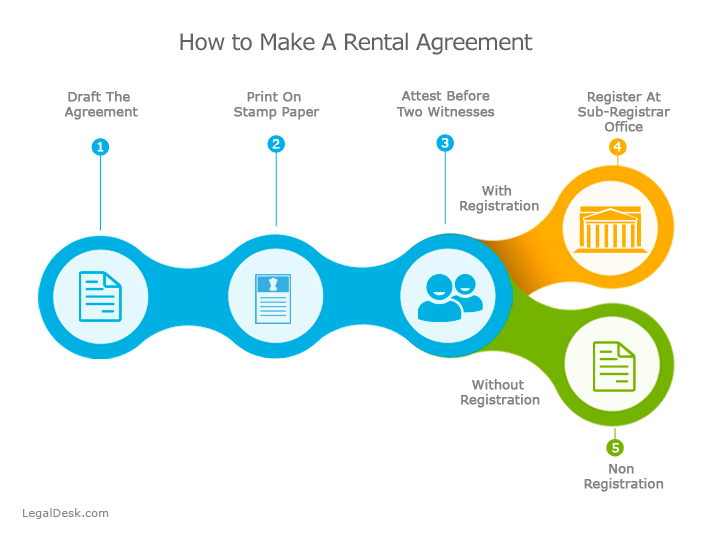 How To Make Rental Agreement Online?  Commercial Rent Agreement Format