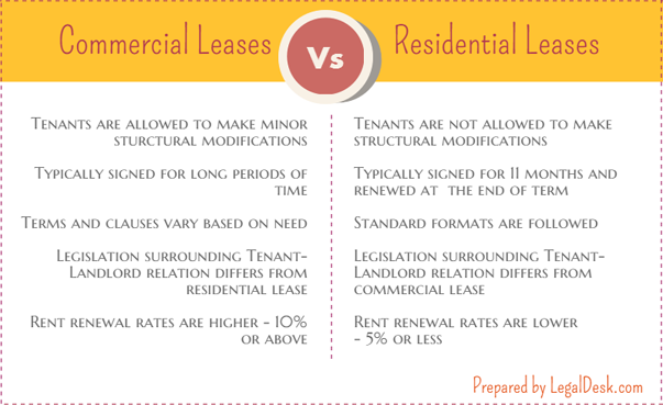Business Lease Agreement | Commercial Rental Agreement