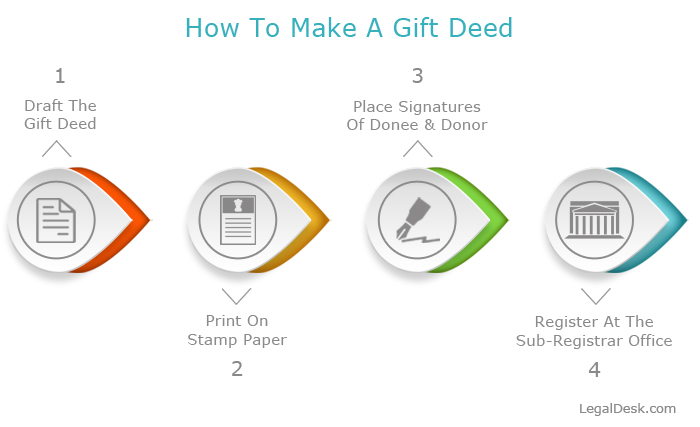 How To Create A Gift Deed Online