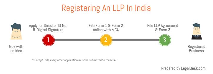 Limited Liability Partnership Registration Legaldesk