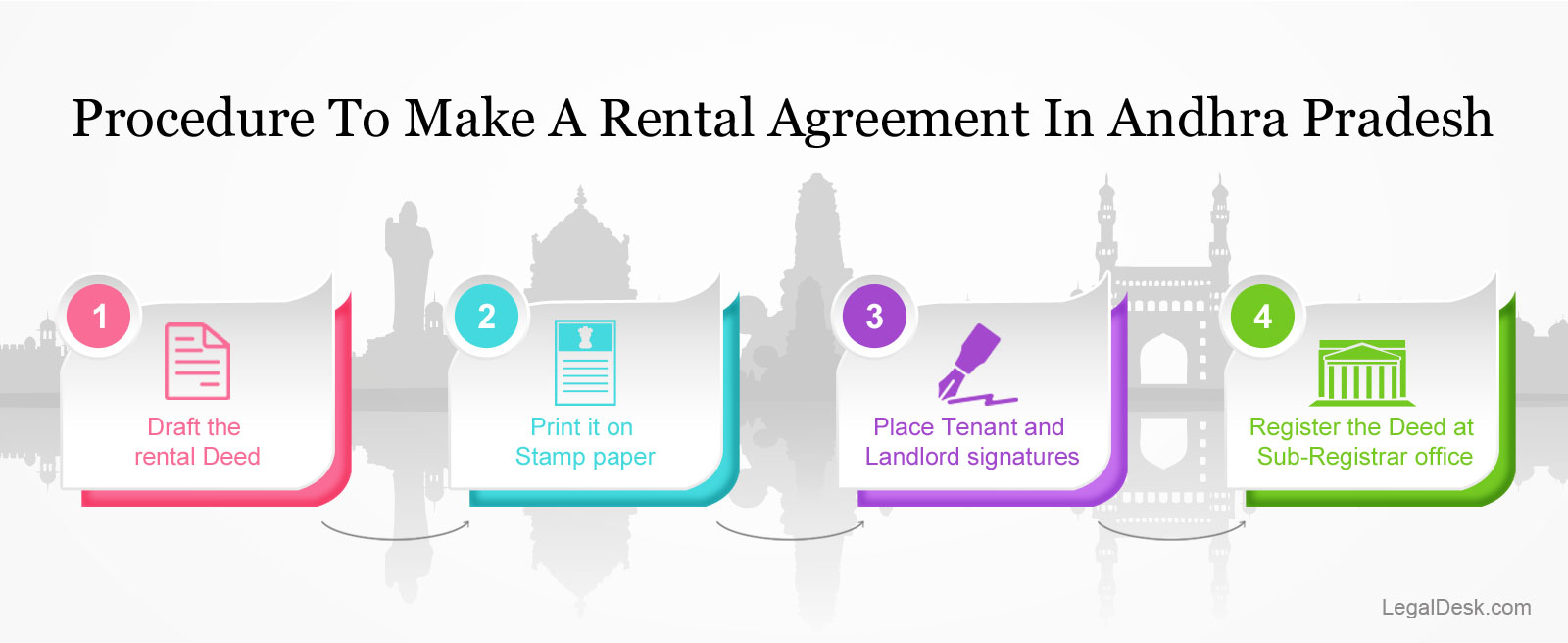How To Make A Rental Agreement In Hyderabad And Telangana