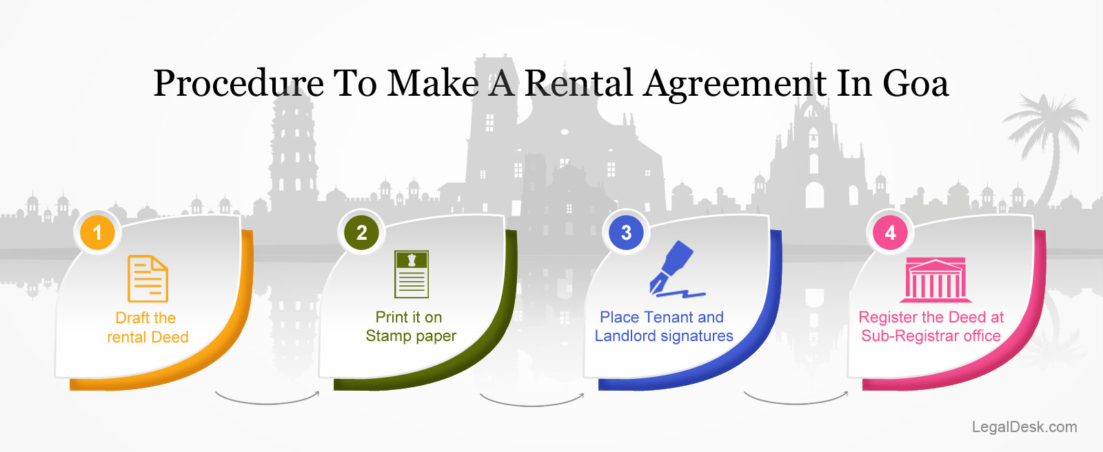 Procedure-for-rental-agreement-in-Goa