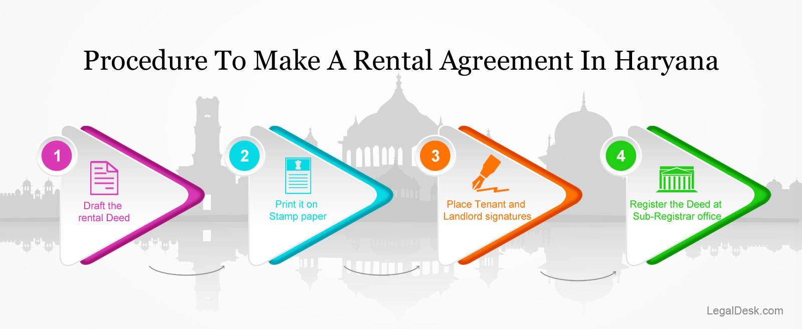 Procedure-for-rental-agreement-in-haryana