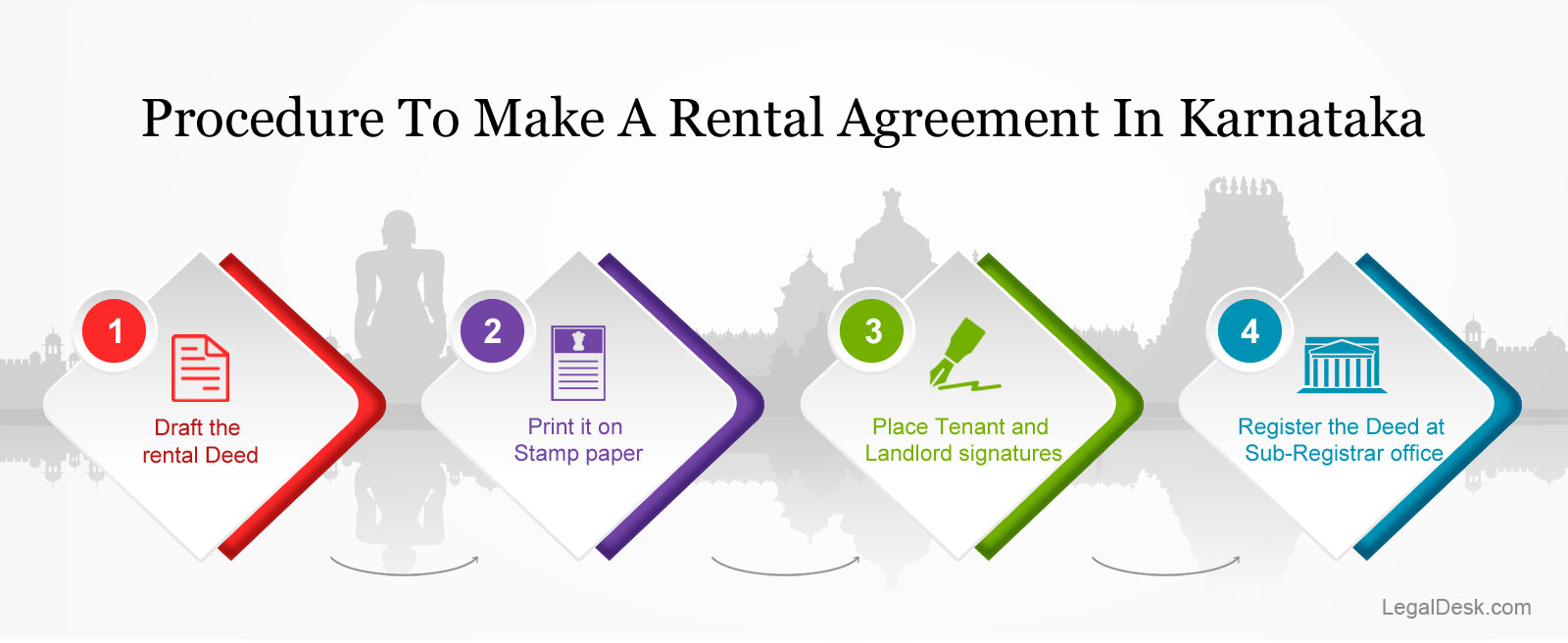 How To Make Your Rental Agreement In Bangalore Karnataka