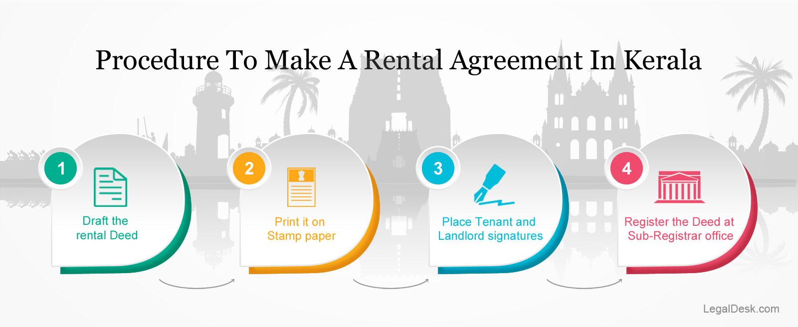 Procedure For Rental Agreement In Kerala
