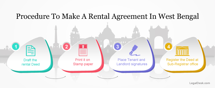Procedure-for-rental-agreement-in-West-Bengal