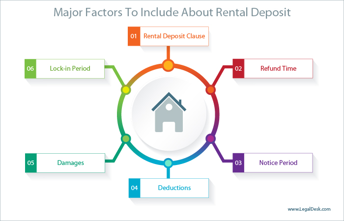 legaldesk com Must Know Facts About Security Deposit