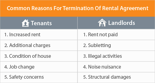 Sample Lease Termination Letter To Tenant: How To Terminate A Rental Agreement