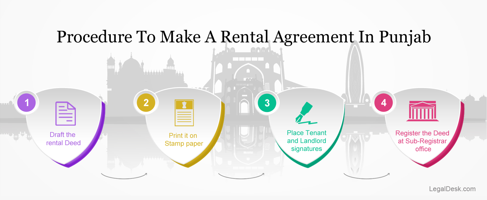 How To Create A Rental Agreement In Punjab