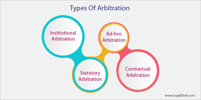 Most Common Types Of Arbitration