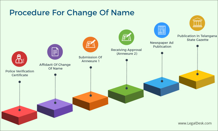 Procedure For Change Of Name In Telangana