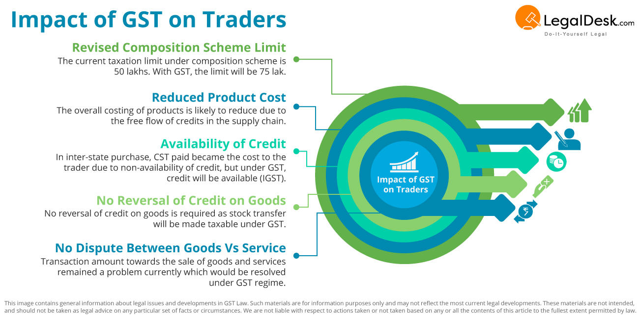 How GST affects Traders