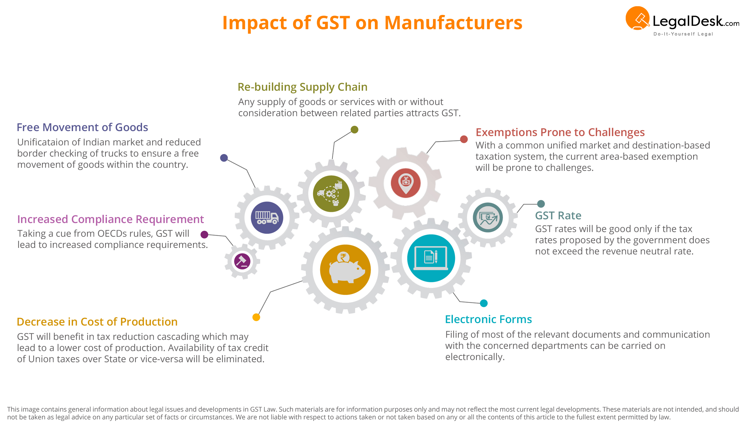 How GST impacts manufacturers