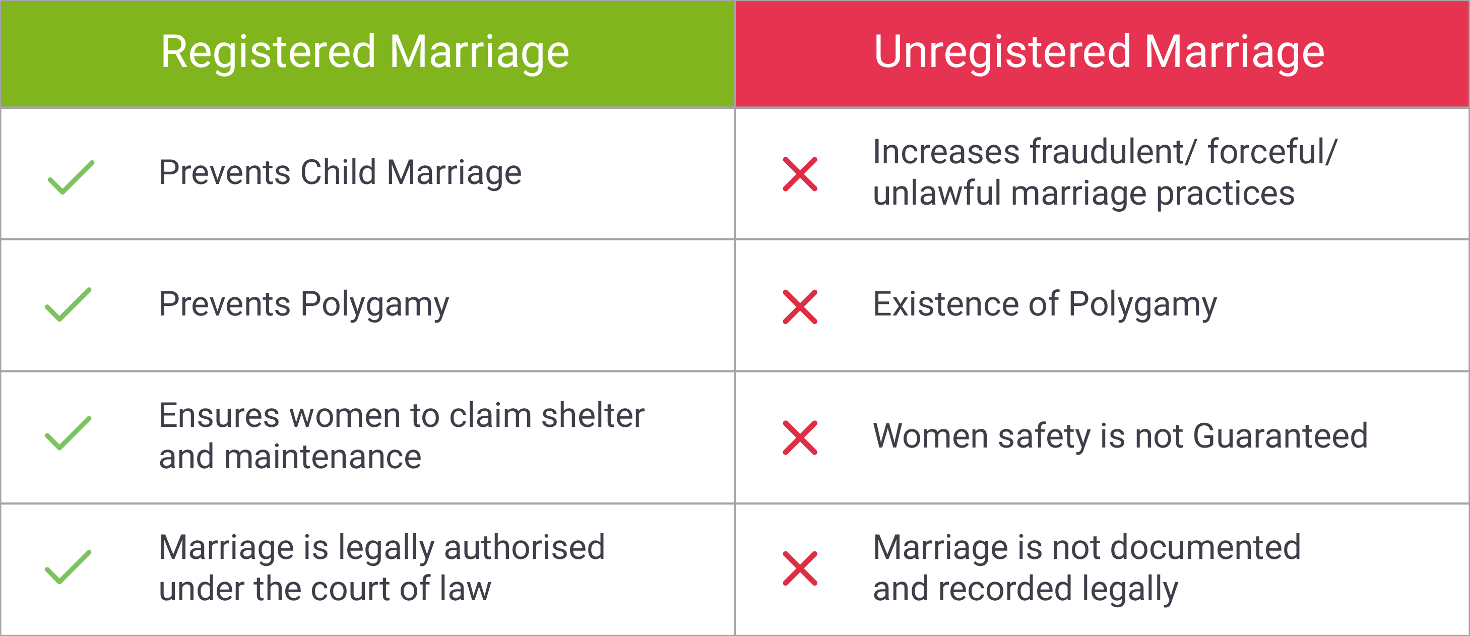 difference between registered marriage and unregistered marriage